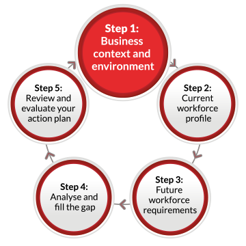 A continuous flow diagram containing five labelled circles linked by arrows pointing in a clockwise direction. The circles are labelled as follows: Step 1: Business context and environment. Step 2: Current workforce profile Step 3: Future workforce requirements Step 4: Analyse and fill the gap Step 5: Review and evaluate your action plan. The first circle containing Step 1 is highlighted.