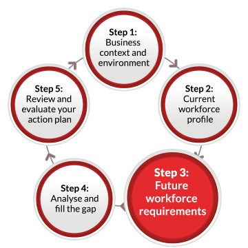 A continuous flow diagram containing five labelled circles linked by arrows pointing in a clockwise direction. The circles are labelled as follows: Step 1: Business context and environment. Step 2: Current workforce profile Step 3: Future workforce requirements Step 4: Analyse and fill the gap Step 5: Review and evaluate your action plan. The third circle containing Step 3 is highlighted.