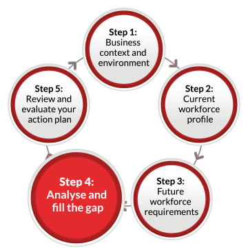 A continuous flow diagram containing five labelled circles linked by arrows pointing in a clockwise direction. The circles are labelled as follows: Step 1: Business context and environment. Step 2: Current workforce profile Step 3: Future workforce requirements Step 4: Analyse and fill the gap Step 5: Review and evaluate your action plan. The fourth circle containing Step 4 is highlighted.