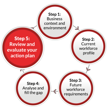 A continuous flow diagram containing five labelled circles linked by arrows pointing in a clockwise direction. The circles are labelled as follows: Step 1: Business context and environment. Step 2: Current workforce profile Step 3: Future workforce requirements Step 4: Analyse and fill the gap Step 5: Review and evaluate your action plan. The fifth circle containing Step 5 is highlighted.