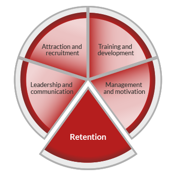 A pie chart graphic representing workforce development. The circle is divided into five segments, indicating five core areas of workforce development. These are labelled as attraction and recruitment, training and development, management and motivation, retention and leadership and communication. The retention segment is highlighted.