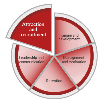 A pie chart graphic representing workforce development. The circle is divided into five segments, indicating five core areas of workforce development. These are labelled as attraction and recruitment, training and development, management and motivation, retention and leadership and communication. The attraction and recruitment segment is highlighted.