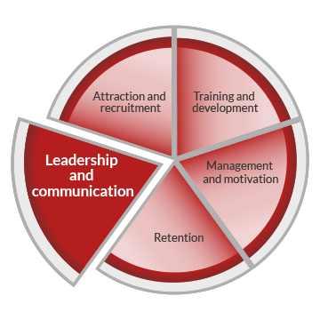A pie chart graphic representing workforce development. The circle is divided into five segments, indicating five core areas of workforce development. These are labelled as attraction and recruitment, training and development, management and motivation, retention and leadership and communication. The leadership and communication segment is highlighted.