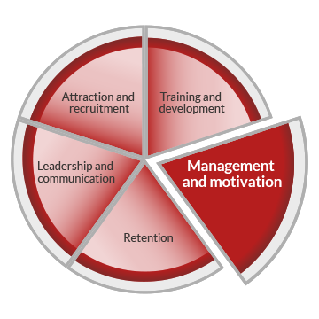 A pie chart graphic representing workforce development. The circle is divided into five segments, indicating five core areas of workforce development. These are labelled as attraction and recruitment, training and development, management and motivation, retention and leadership and communication. The management and motivation segment is highlighted.