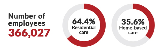 An illustration showing the total number of employees in aged care at 366,027 with 64.4% in residential care and 35.6 in home-based care.